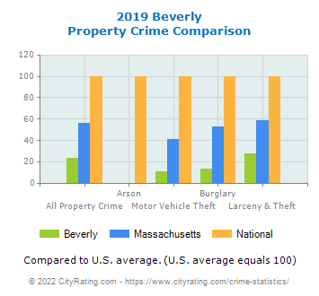 Beverly Property Crime vs. State and National Comparison