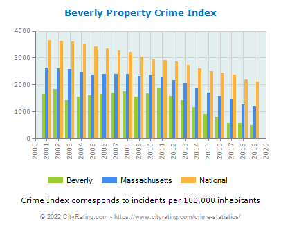 Beverly Property Crime vs. State and National Per Capita