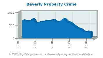 Beverly Property Crime