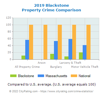 Blackstone Property Crime vs. State and National Comparison