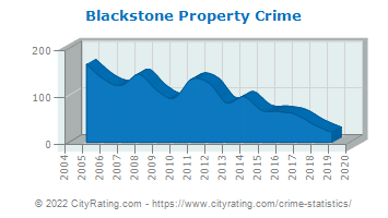 Blackstone Property Crime