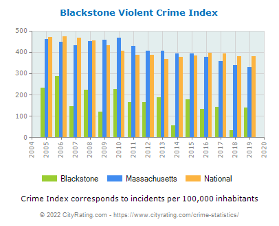 Blackstone Violent Crime vs. State and National Per Capita