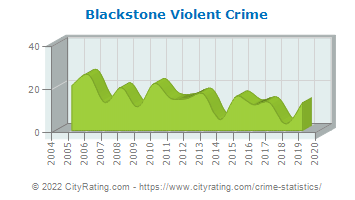 Blackstone Violent Crime