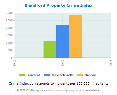 Blandford Property Crime vs. State and National Per Capita