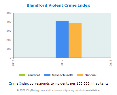 Blandford Violent Crime vs. State and National Per Capita