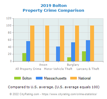 Bolton Property Crime vs. State and National Comparison
