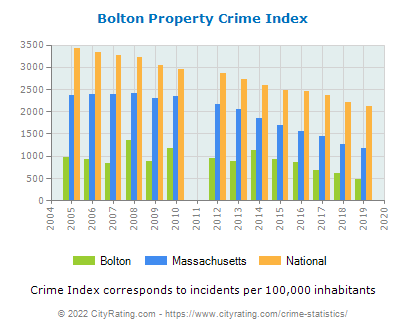 Bolton Property Crime vs. State and National Per Capita