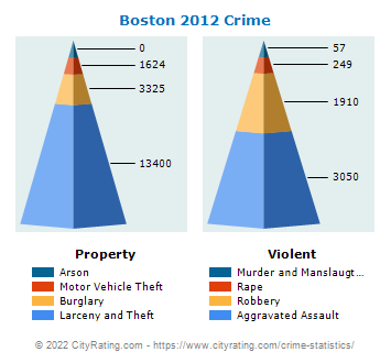 Boston Crime 2012