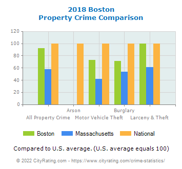 Boston Property Crime vs. State and National Comparison