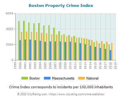 Boston Property Crime vs. State and National Per Capita