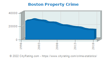 Boston Property Crime