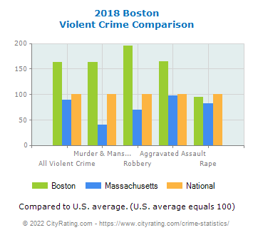 Boston Violent Crime vs. State and National Comparison