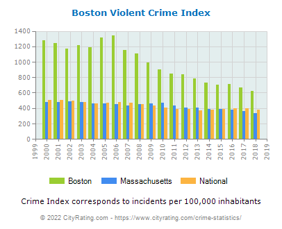 boston crime statistics: massachusetts (ma) cityrating.com
