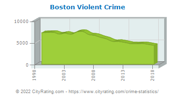 Boston Violent Crime