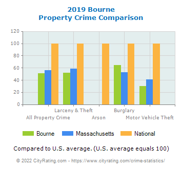 Bourne Property Crime vs. State and National Comparison