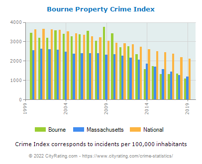 Bourne Property Crime vs. State and National Per Capita