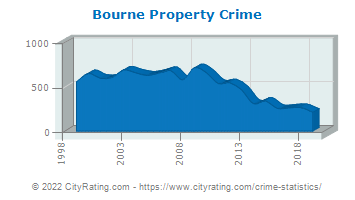 Bourne Property Crime