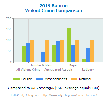 Bourne Violent Crime vs. State and National Comparison