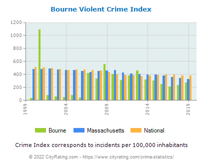 Bourne Violent Crime vs. State and National Per Capita