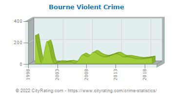 Bourne Violent Crime