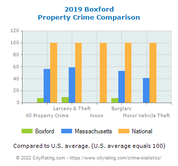 Boxford Property Crime vs. State and National Comparison