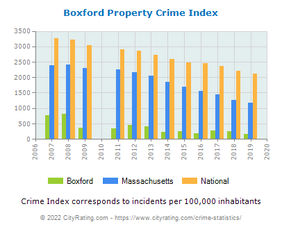 Boxford Property Crime vs. State and National Per Capita