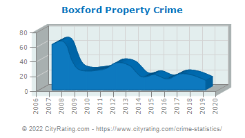 Boxford Property Crime
