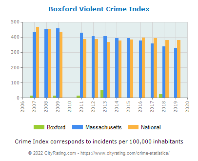 Boxford Violent Crime vs. State and National Per Capita