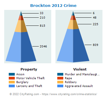 Brockton Crime 2012