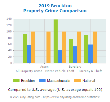 Brockton Property Crime vs. State and National Comparison