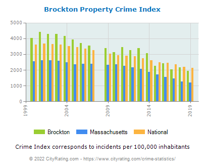 Brockton Property Crime vs. State and National Per Capita