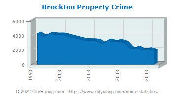 Brockton Property Crime