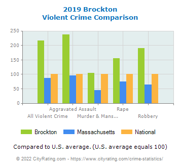 Brockton Violent Crime vs. State and National Comparison