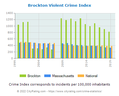Brockton Violent Crime vs. State and National Per Capita