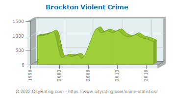 Brockton Violent Crime