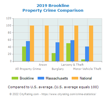 Brookline Property Crime vs. State and National Comparison