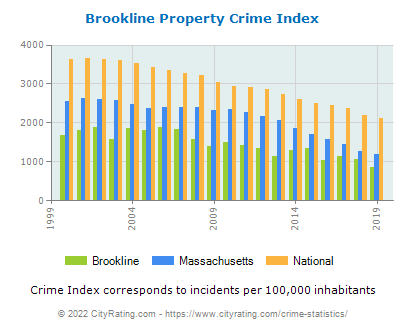 Brookline Property Crime vs. State and National Per Capita