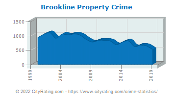 Brookline Property Crime