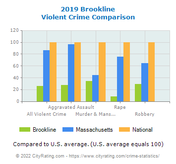 Brookline Violent Crime vs. State and National Comparison