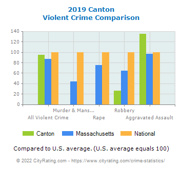 Canton Violent Crime vs. State and National Comparison