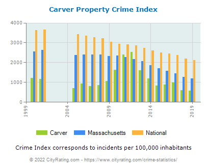 Carver Property Crime vs. State and National Per Capita