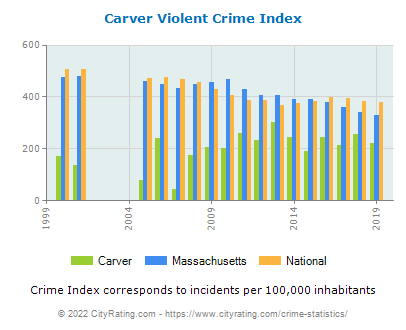 Carver Violent Crime vs. State and National Per Capita