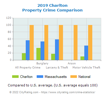 Charlton Property Crime vs. State and National Comparison