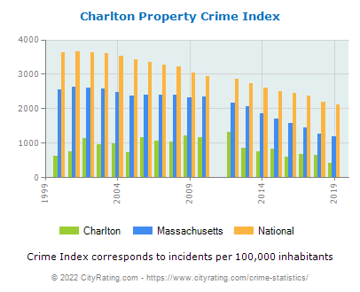 Charlton Property Crime vs. State and National Per Capita