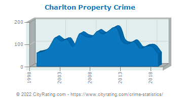 Charlton Property Crime