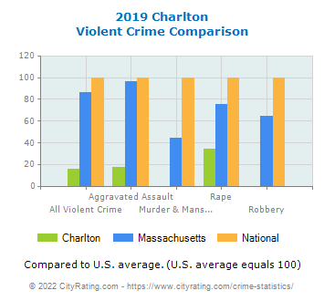 Charlton Violent Crime vs. State and National Comparison