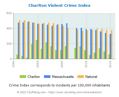 Charlton Violent Crime vs. State and National Per Capita