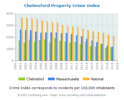 Chelmsford Property Crime vs. State and National Per Capita