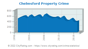 Chelmsford Property Crime