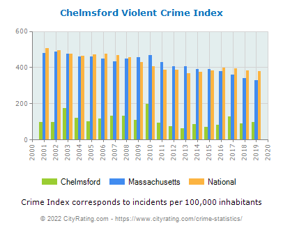 Chelmsford Violent Crime vs. State and National Per Capita